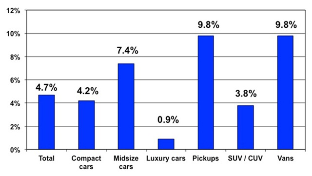 Price changes for selective market classes for May 2014 versus May 2013. Courtesy of Manheim.