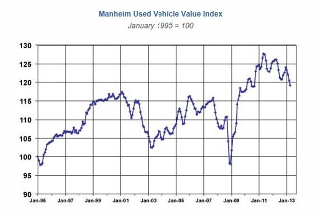 The Manheim Used Vehicle Value Index is 5.5% lower than a year ago.Source: Manheim Consulting