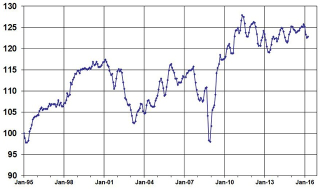 April Used Vehicle Index, courtesy of Manheim