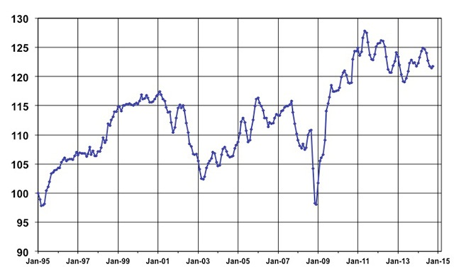 November Used Vehicle Index, courtesy of Manheim.