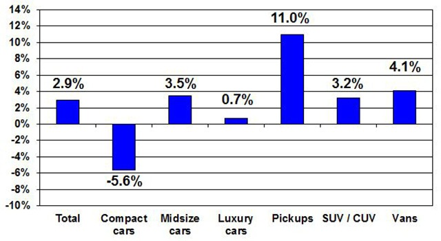Price changes for selective market classes for October 2015 versus October 2014. Courtesy of Manheim.