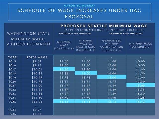 Chart via City of Seattle.