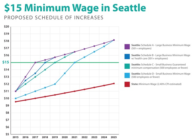 Graph via City of Seattle.