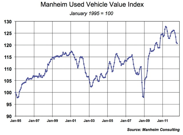 Vehicle Prices